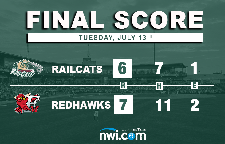 RailCats Unable to Hold Lead in Fargo